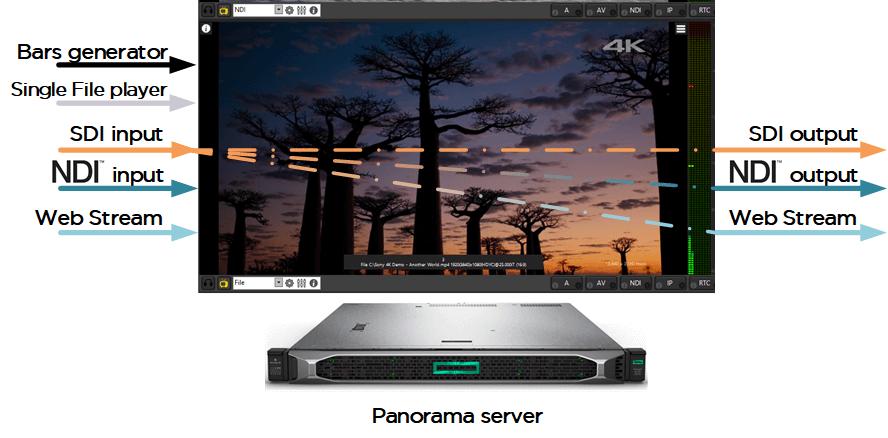 Panorama - Tecla System