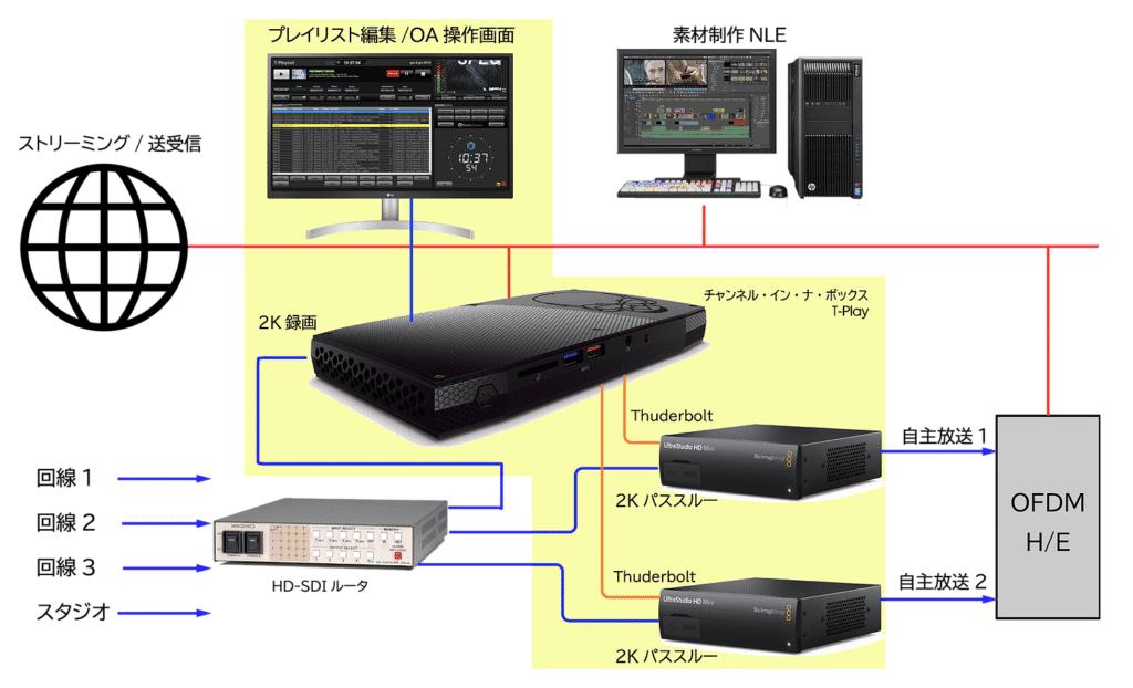 小規模ケーブルテレビ向け実装例 tecla deployment_LAS1.png